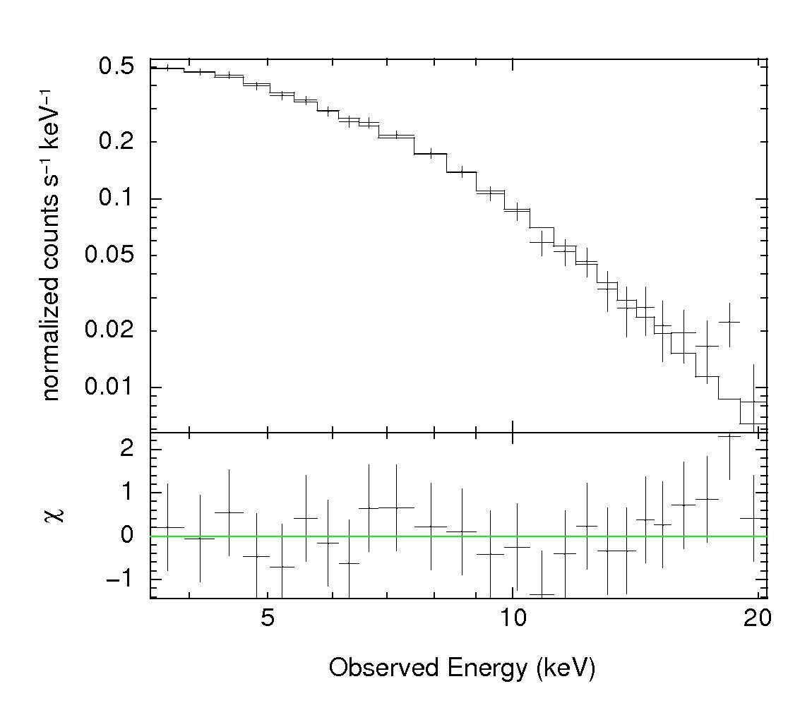 rxte light curves  u0026 spectra of 1es 1727 502  i zw 187